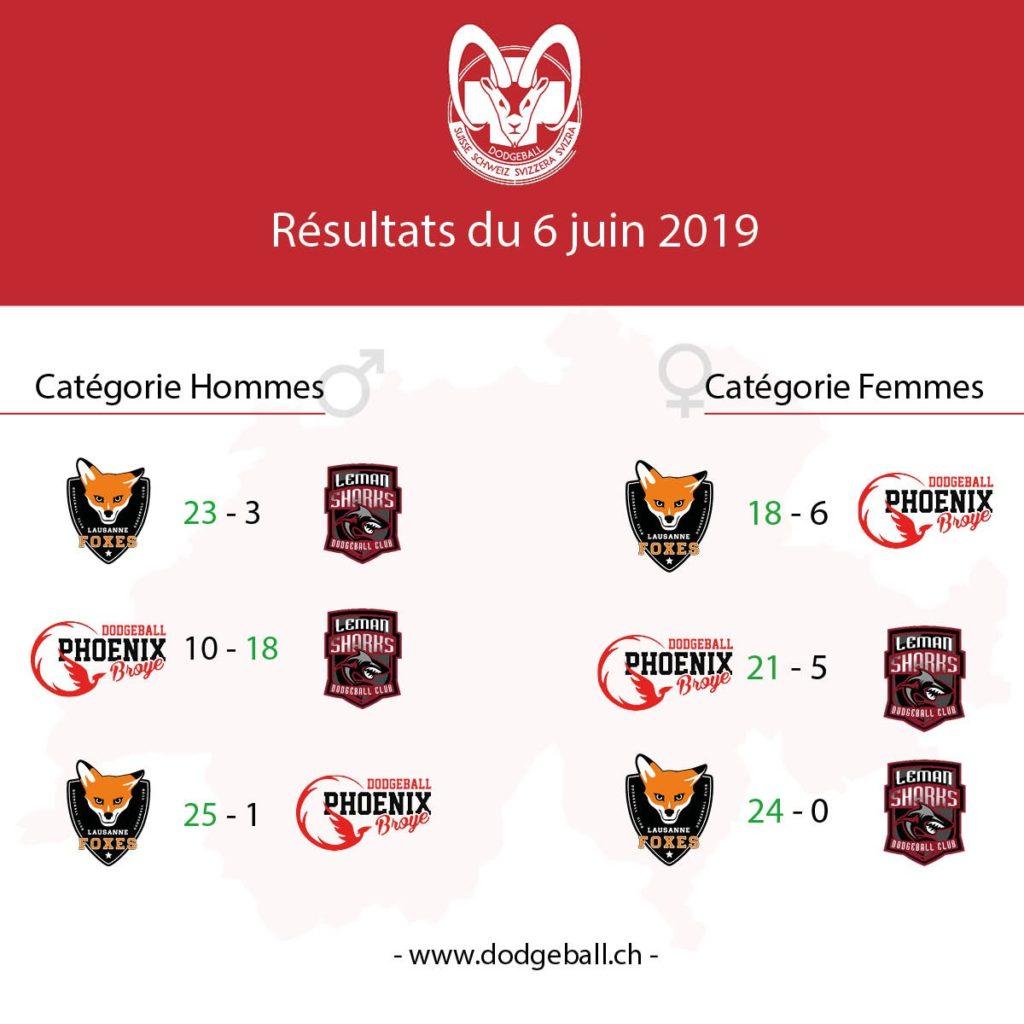 FSD Championnat Suisse Dodgeball Résultats 16 juin 2019